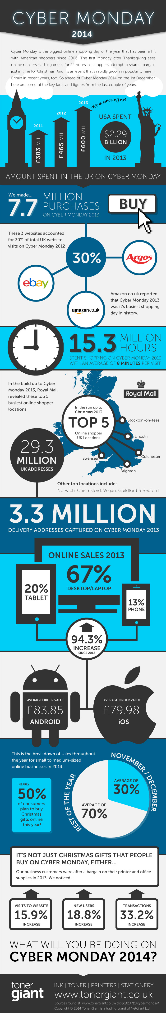 Cyber Monday Info Graphic